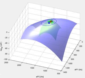 IMPAVIDO - Plot tridimensionale di densità di probabilità gaussiane bivariate.